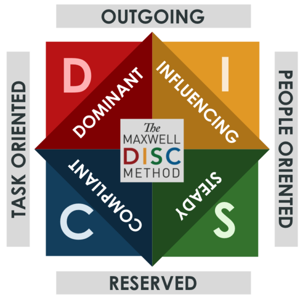 DISC Diagram
